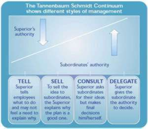 Recruiting, selecting and training entrepreneurial managers