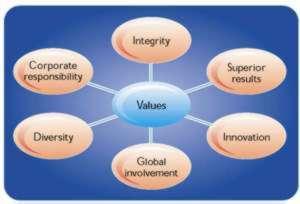 Using effective recruitment to retain competitive advantage