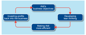 Competitive advantage through efficiency