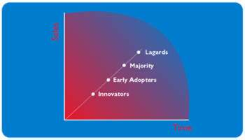 Using global segmentation to grow a business